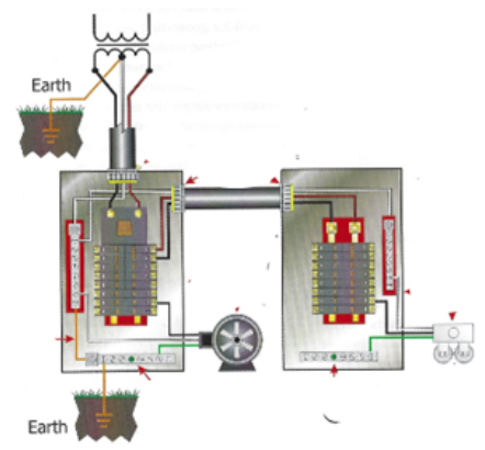 History Of Grounding Sarc, Service Entrance Panel Wiring Diagram
